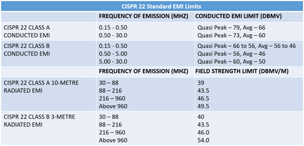 CISPR 22 Standard EMI emission frequencies and permitted limits
