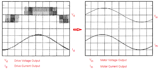 An impedance between the VFD and the motor